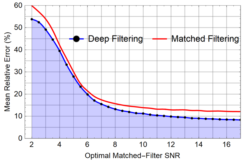 Deep Learning for Hidden Signals: Real-time Detection and